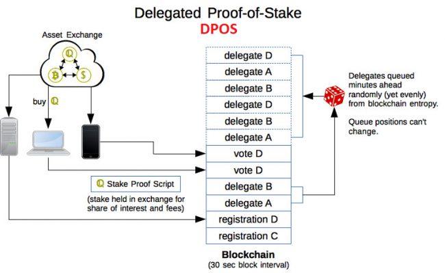 ứng dụng của Blockchain