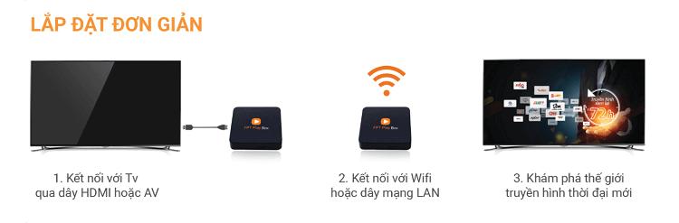 fpt play box wifi